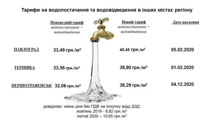 В Першотравенске вырос тариф на воду | Прихист