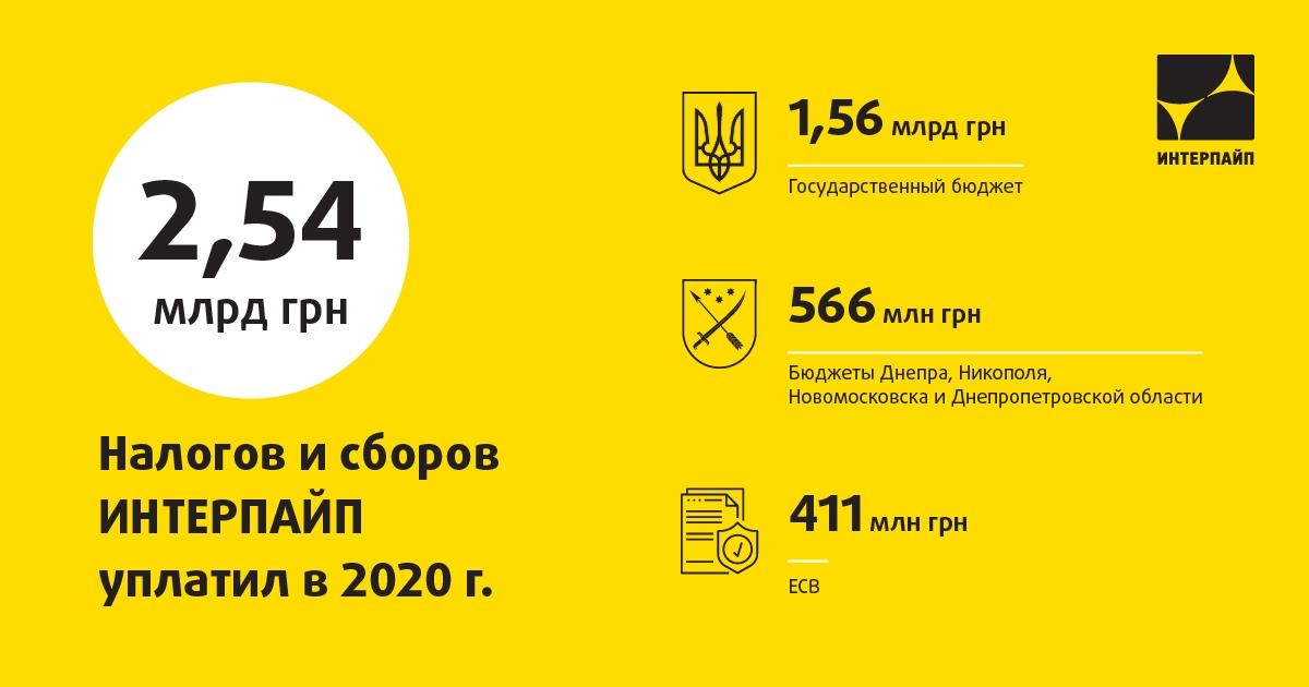 «Интерпайп» в 2020 году уплатил более двух с половиной миллиардов гривен налогов и сборов   Прихист