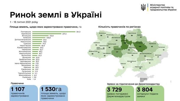 Первую тысячу земельных сделок заключили в Украине, фото-1