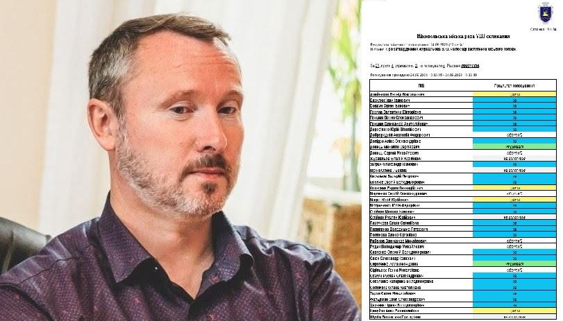 Результаты поименного голосования депутатов за назначение В. Журавлева   Прихист