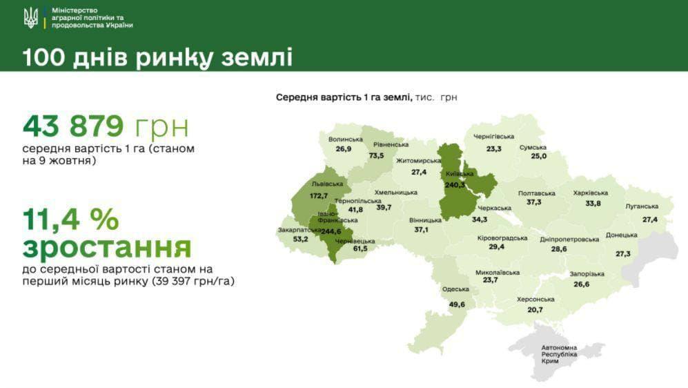 Украинская земля подорожала в два раза | Прихист